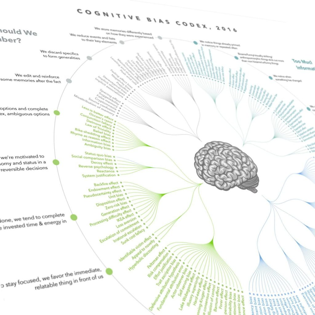 behavioural science codex