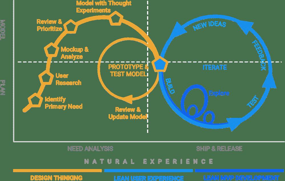 design thinking mind map of process